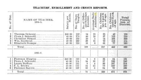 school-teachers